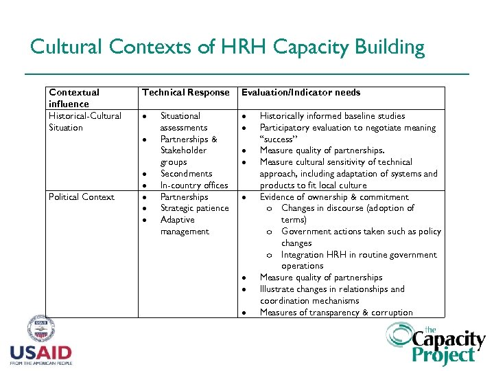 Cultural Contexts of HRH Capacity Building Contextual influence Historical-Cultural Situation Political Context Technical Response
