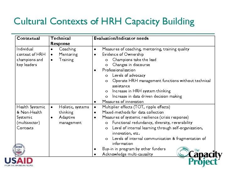 Cultural Contexts of HRH Capacity Building Contextual Individual context of HRH champions and key