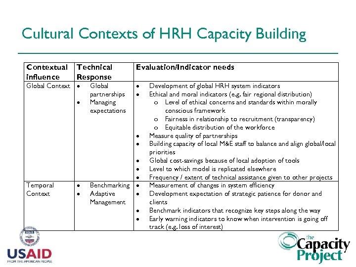 Cultural Contexts of HRH Capacity Building Contextual influence Technical Response Global Context Global partnerships