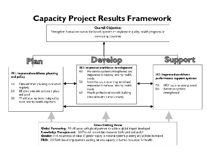 Capacity Project Results Framework Plan Develop Support
