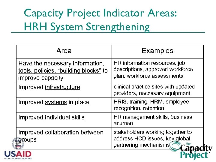 Capacity Project Indicator Areas: HRH System Strengthening Area Examples Have the necessary information, tools,