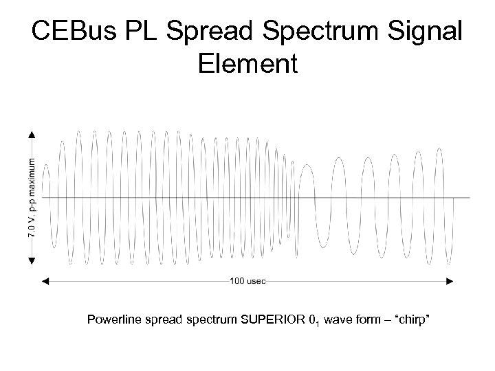 CEBus PL Spread Spectrum Signal Element Powerline spread spectrum SUPERIOR 01 wave form –