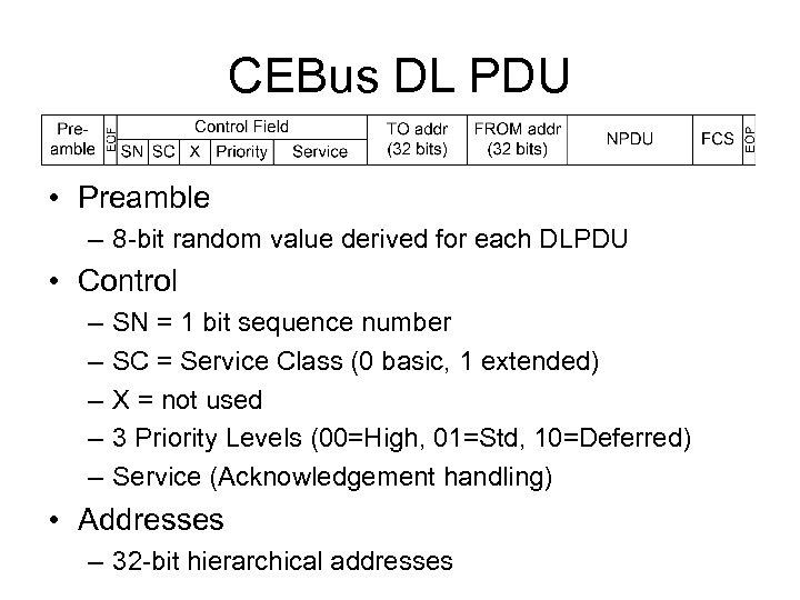 CEBus DL PDU • Preamble – 8 -bit random value derived for each DLPDU