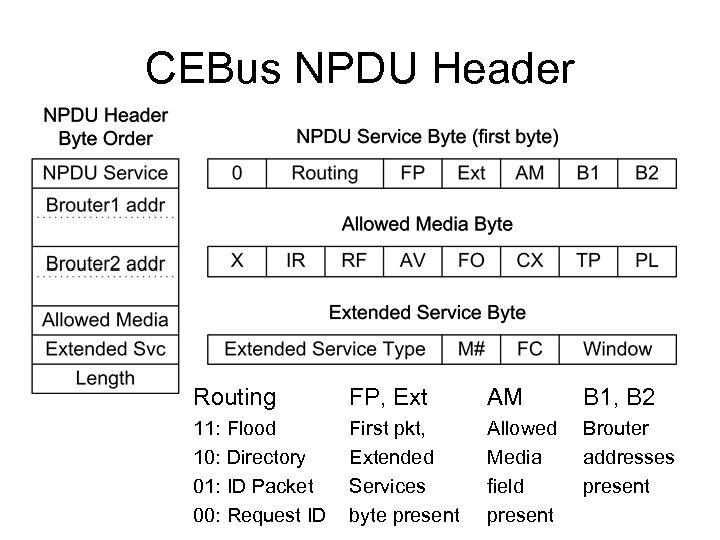 CEBus NPDU Header Routing FP, Ext AM B 1, B 2 11: Flood 10: