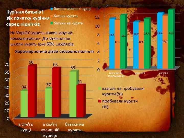 Куріння батьків і вік початку куріння серед підлітків На Україні курить кожен другий восьмикласник.