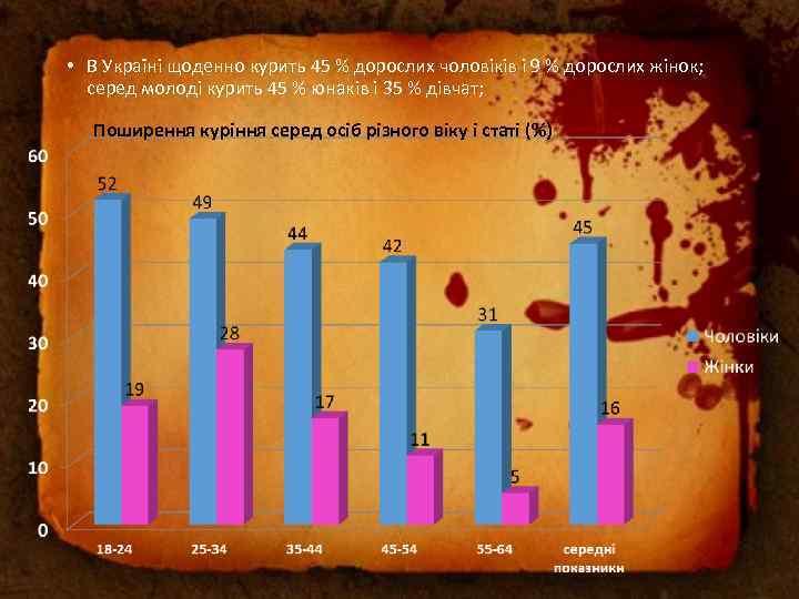 • В Україні щоденно курить 45 % дорослих чоловіків і 9 % дорослих