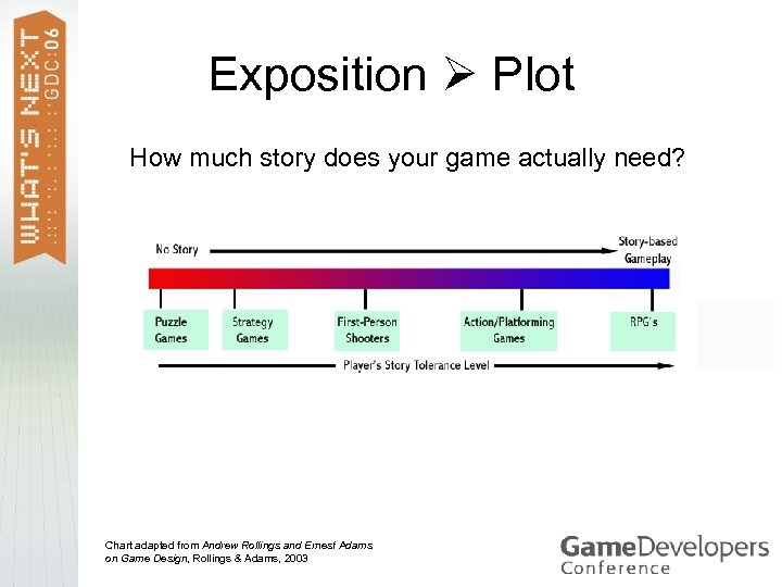 Exposition Plot How much story does your game actually need? Chart adapted from Andrew