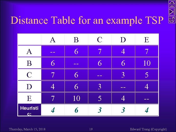 Distance Table for an example TSP A B C D E Heuristi c: Thursday,