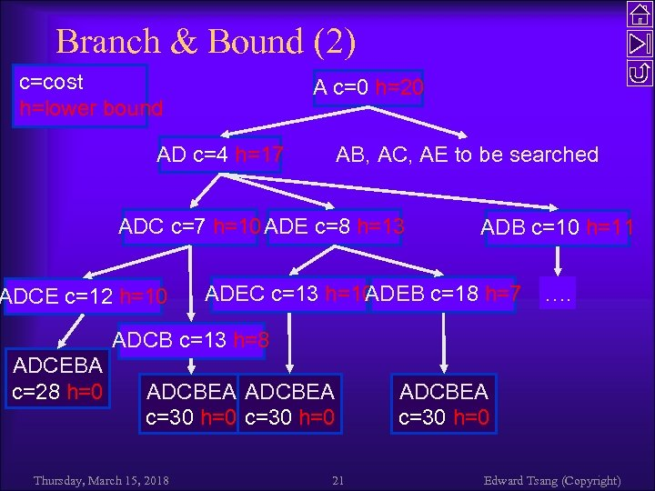 Branch & Bound (2) c=cost h=lower bound A c=0 h=20 AD c=4 h=17 AB,