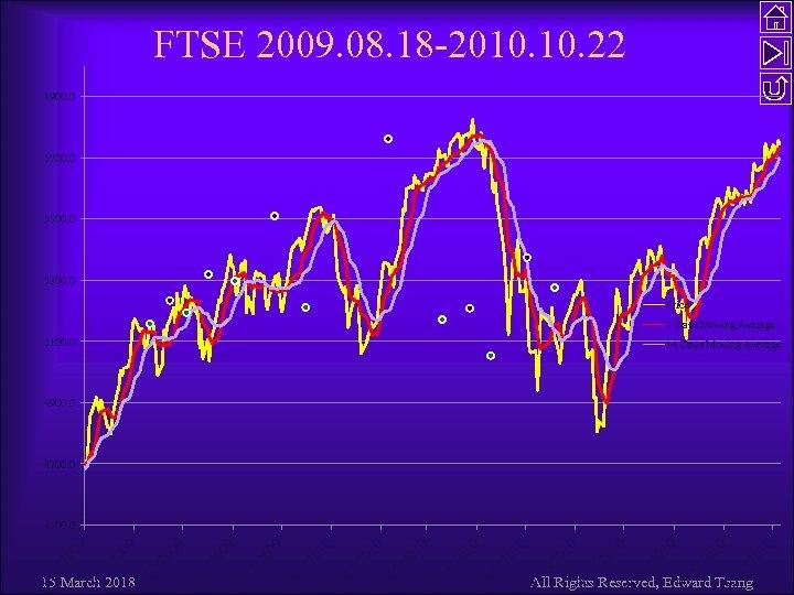 FTSE 2009. 08. 18 -2010. 22 5900. 0 5700. 0 5500. 0 5300. 0