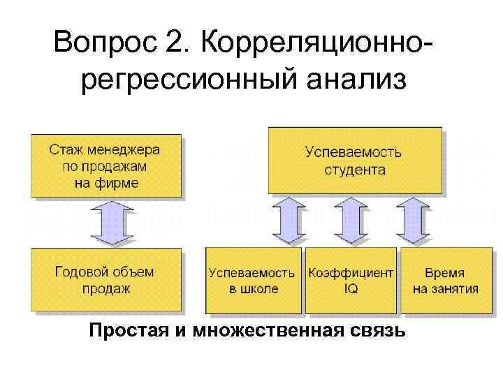 Вопрос 2. Корреляционнорегрессионный анализ Простая и множественная связь