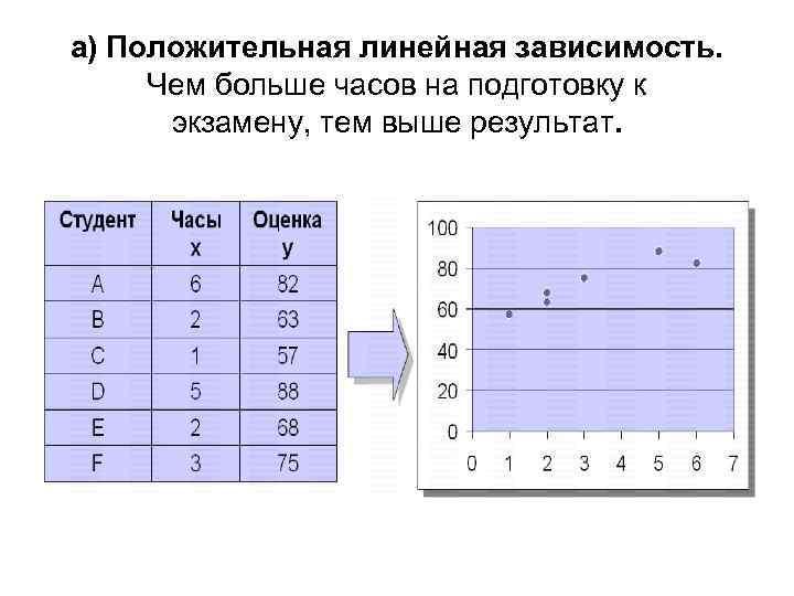 а) Положительная линейная зависимость. Чем больше часов на подготовку к экзамену, тем выше результат.