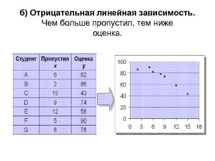 б) Отрицательная линейная зависимость. Чем больше пропустил, тем ниже оценка.