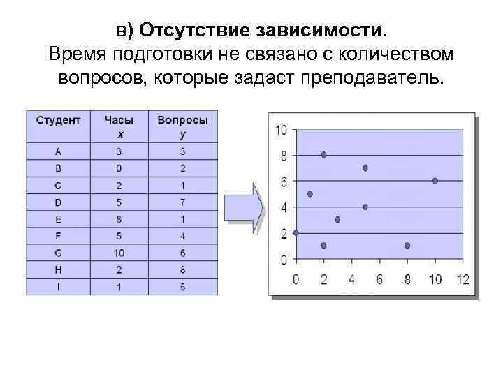 в) Отсутствие зависимости. Время подготовки не связано с количеством вопросов, которые задаст преподаватель.