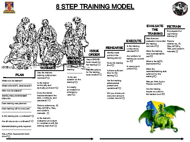 8 STEP TRAINING MODEL EVALUATE THE TRAINING EXECUTE TRAIN THE TRAINERS PLAN What is