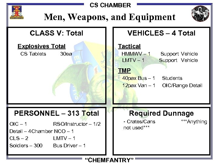 CS CHAMBER Men, Weapons, and Equipment CLASS V: Total VEHICLES – 4 Total Explosives