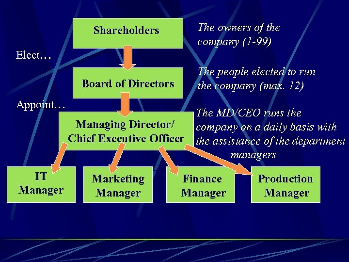Shareholders The owners of the company (1 -99) Elect… Board of Directors Appoint… IT