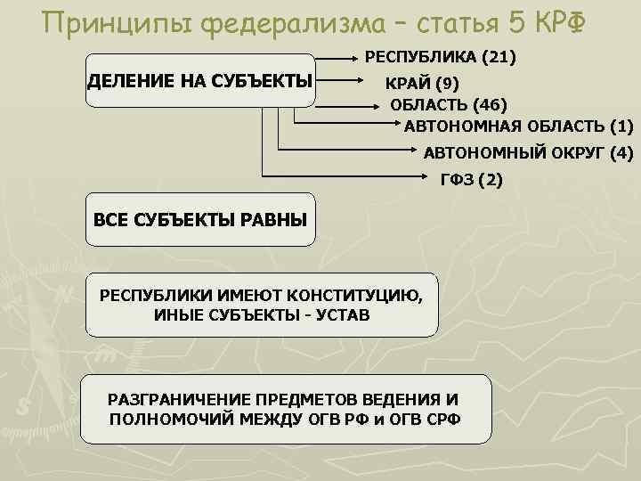 Принципы федерализма – статья 5 КРФ РЕСПУБЛИКА (21) ДЕЛЕНИЕ НА СУБЪЕКТЫ КРАЙ (9) ОБЛАСТЬ