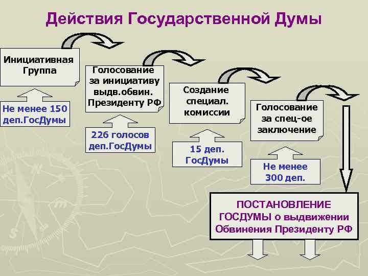 Действия Государственной Думы Инициативная Группа Не менее 150 деп. Гос. Думы Голосование за инициативу