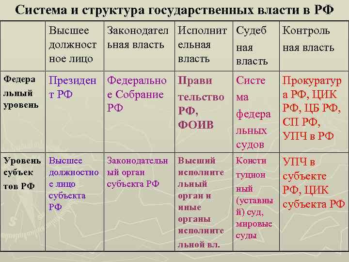 Система и структура государственных власти в РФ Высшее Законодател Исполнит Судеб должност ьная власть