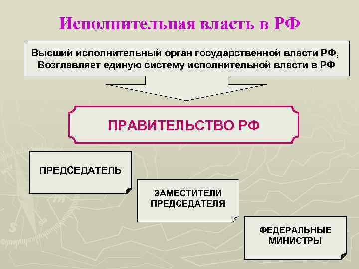 Исполнительная власть в РФ Высший исполнительный орган государственной власти РФ, Возглавляет единую систему исполнительной