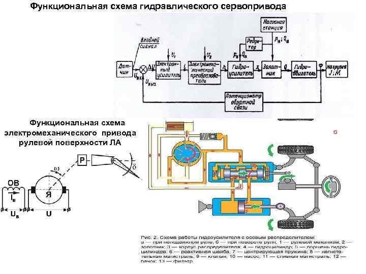Функциональная схема гидравлического сервопривода Функциональная схема электромеханического привода рулевой поверхности ЛА