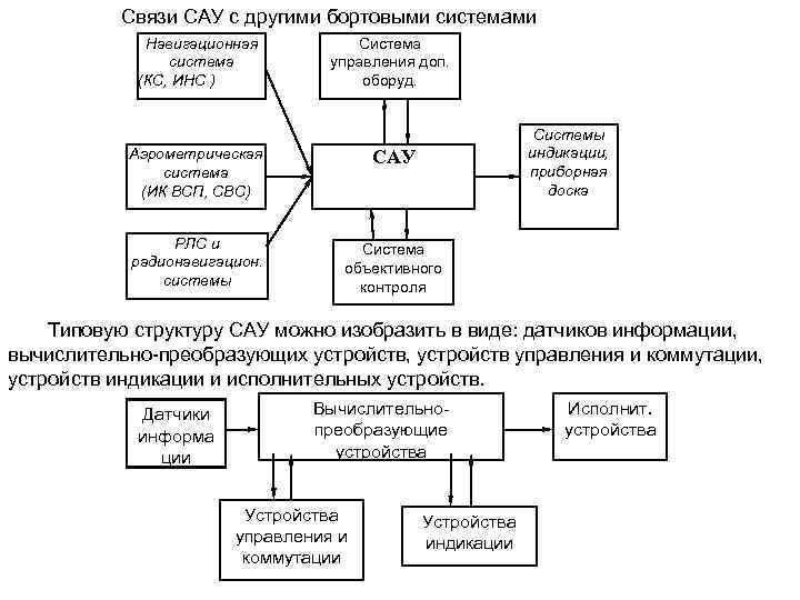 Связи САУ с другими бортовыми системами Навигационная система (КС, ИНС ) Система управления доп.