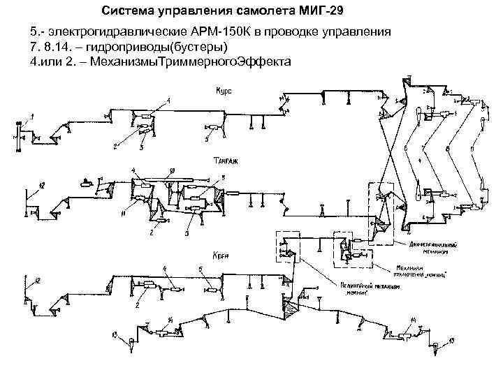 Система управления самолета МИГ-29 5. - электрогидравлические АРМ-150 К в проводке управления 7. 8.