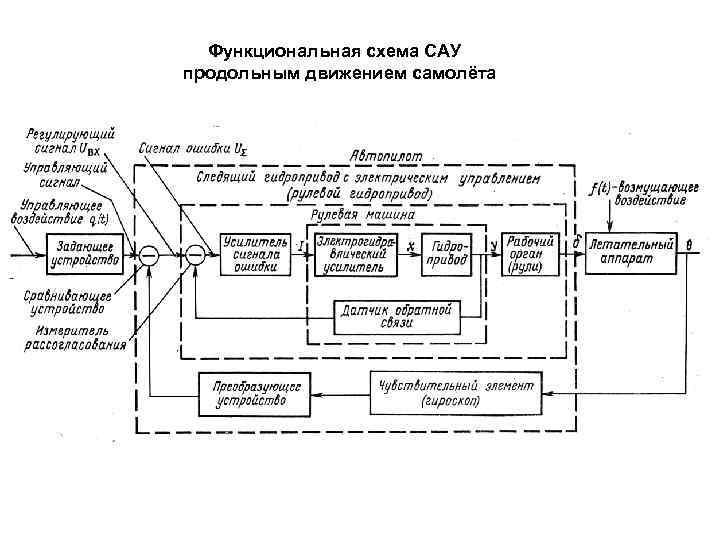 Функциональная схема САУ продольным движением самолёта