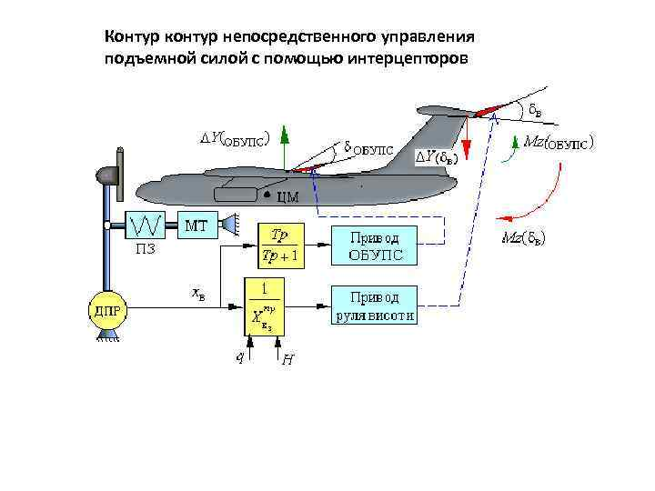 Контур контур непосредственного управления подъемной силой с помощью интерцепторов