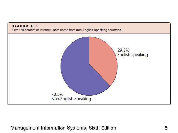 Management Information Systems, Sixth Edition 5