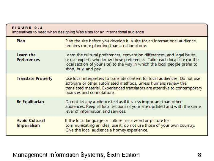 Management Information Systems, Sixth Edition 8