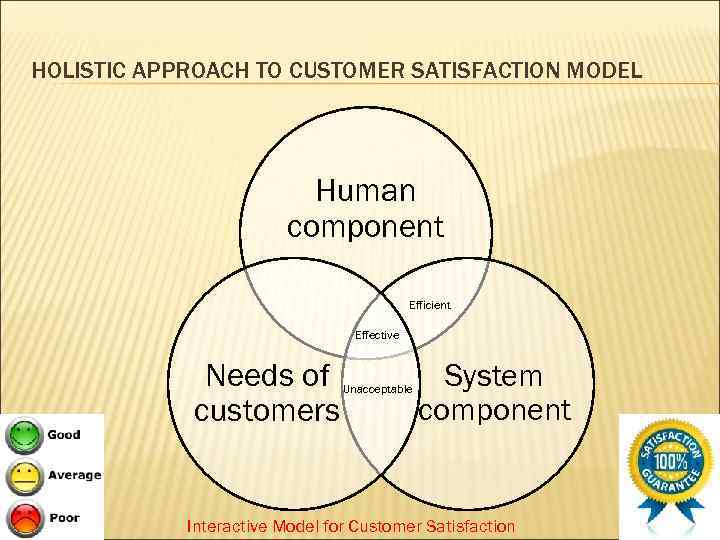 HOLISTIC APPROACH TO CUSTOMER SATISFACTION MODEL Human component Efficient Effective Needs of customers Unacceptable