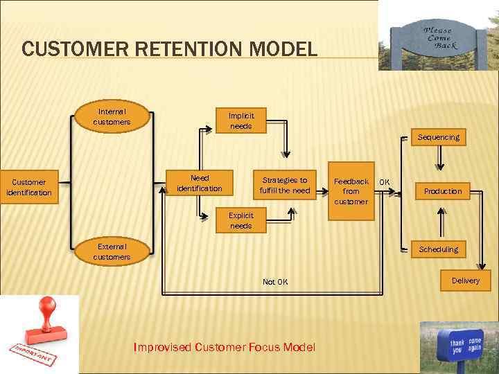 CUSTOMER RETENTION MODEL Internal customers Implicit needs Sequencing Need identification Customer identification Strategies to