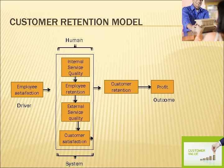 CUSTOMER RETENTION MODEL Human Internal Service Quality Employee satisfaction Driver Employee retention Customer retention