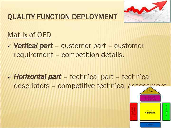 QUALITY FUNCTION DEPLOYMENT Matrix of QFD ü Vertical part – customer requirement – competition