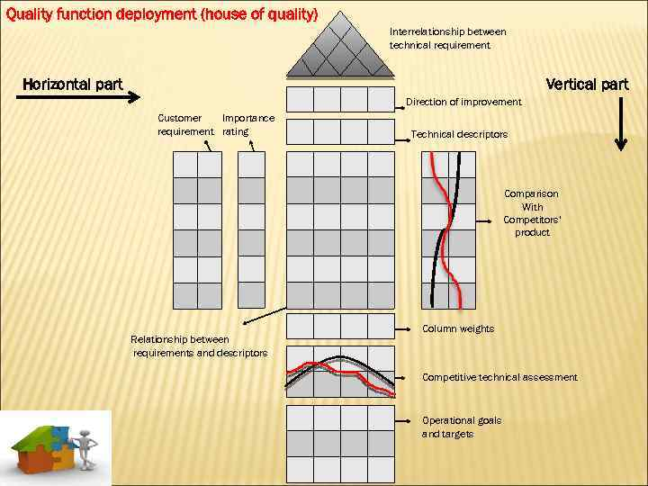 Quality function deployment (house of quality) Interrelationship between technical requirement Horizontal part Vertical part