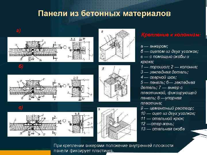 Панели из бетонных материалов а) б) в) Крепление к колоннам: а — анкером; б