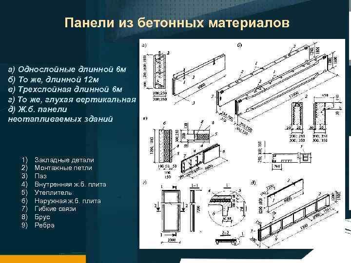 Панели из бетонных материалов а) Однослойные длинной 6 м б) То же, длинной 12
