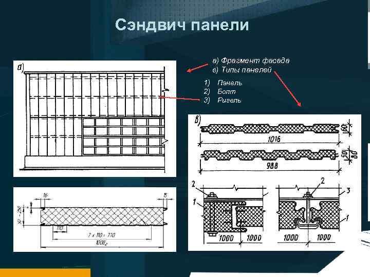Сэндвич панели а) Фрагмент фасада в) Типы панелей 1) Панель 2) Болт 3) Ригель