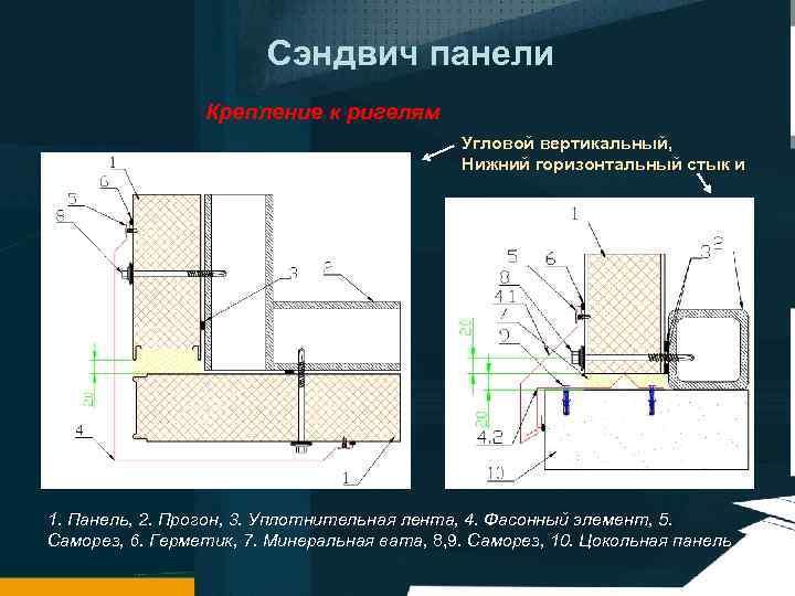 Сэндвич панели Крепление к ригелям Угловой вертикальный, Нижний горизонтальный стык и 1. Панель, 2.