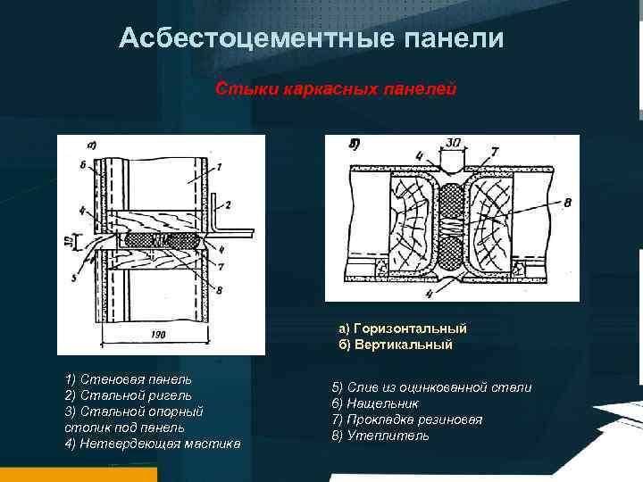 Асбестоцементные панели Стыки каркасных панелей а) Горизонтальный б) Вертикальный 1) Стеновая панель 2) Стальной