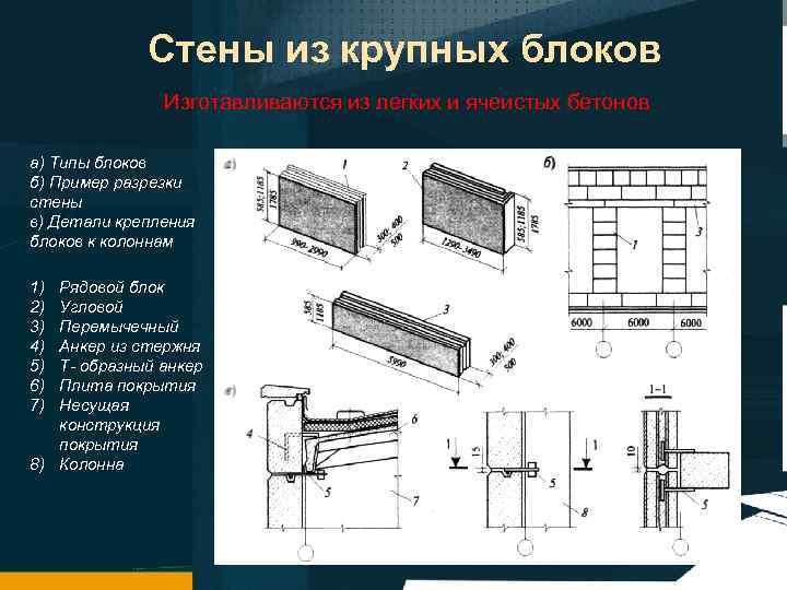 Стены из крупных блоков Изготавливаются из легких и ячеистых бетонов а) Типы блоков б)