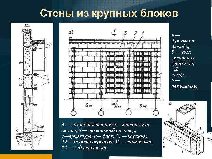 Стены из крупных блоков а— фрагмент фасада; б — узел крепления к колонне; 1,