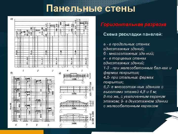 Панельные стены Горизонтальная разрезка Схема раскладки панелей: а в продольных стенах одноэтажных зданий; б