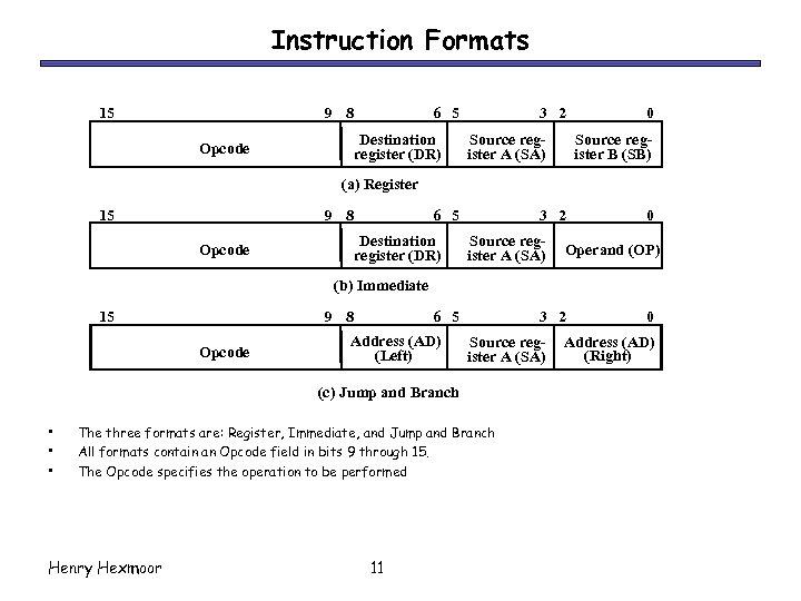Instruction Formats 15 9 8 6 5 Destination register (DR) Opcode 3 2 Source