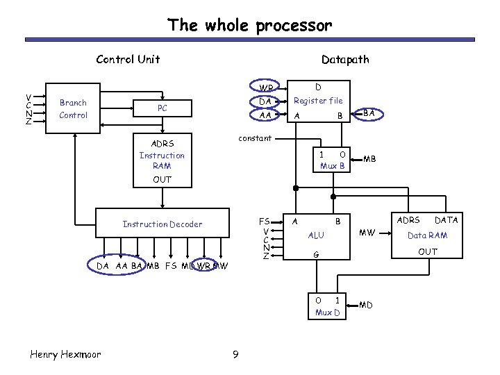 The whole processor Control Unit V C N Z Datapath WR Branch Control DA