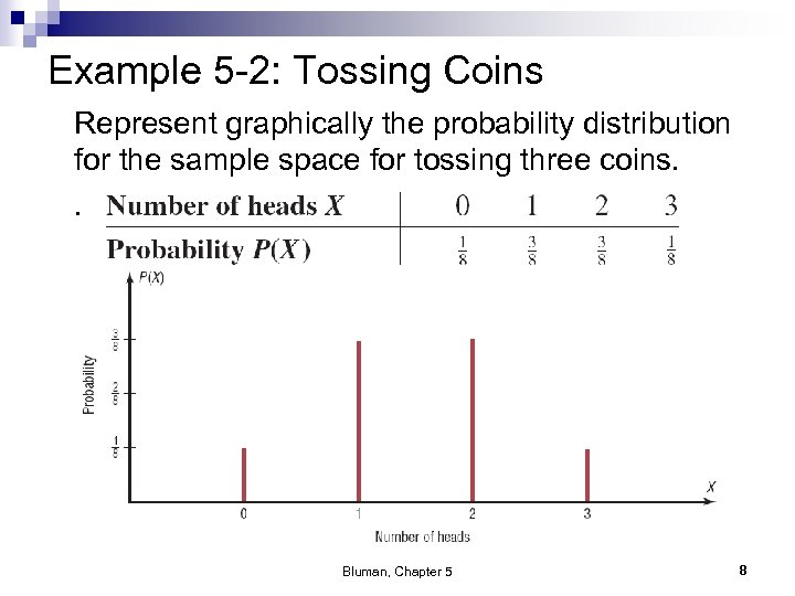Example 5 -2: Tossing Coins Represent graphically the probability distribution for the sample space