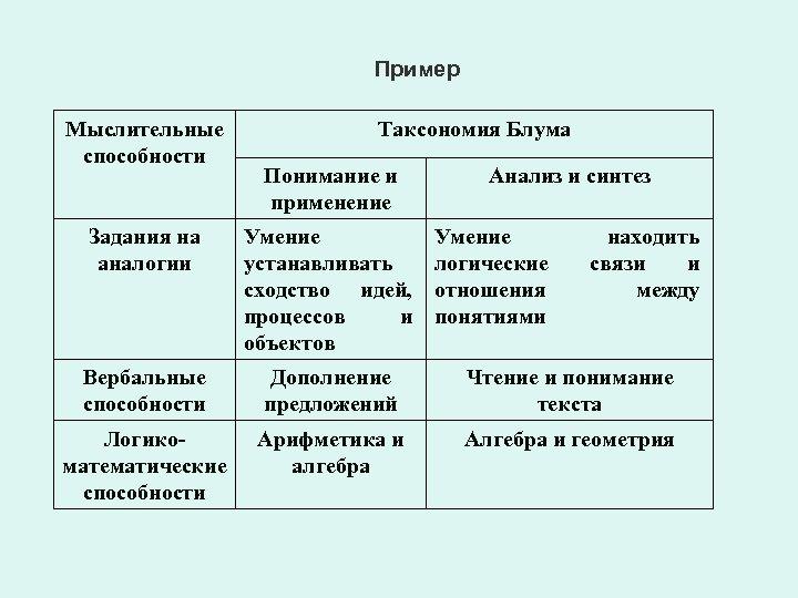 Пример Мыслительные способности Таксономия Блума Понимание и применение Анализ и синтез Задания на аналогии