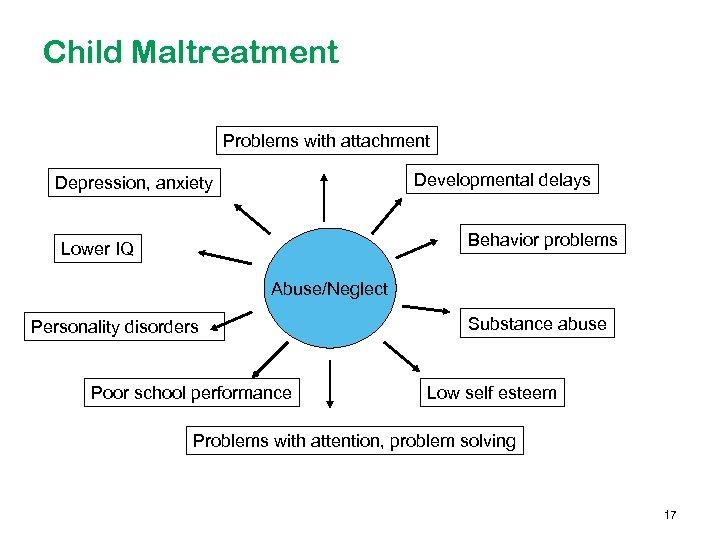 Child Maltreatment Problems with attachment Developmental delays Depression, anxiety Behavior problems Lower IQ Abuse/Neglect